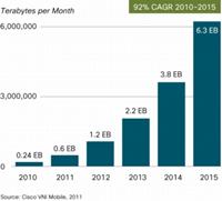 Verwachting mobiel internet door Cisco